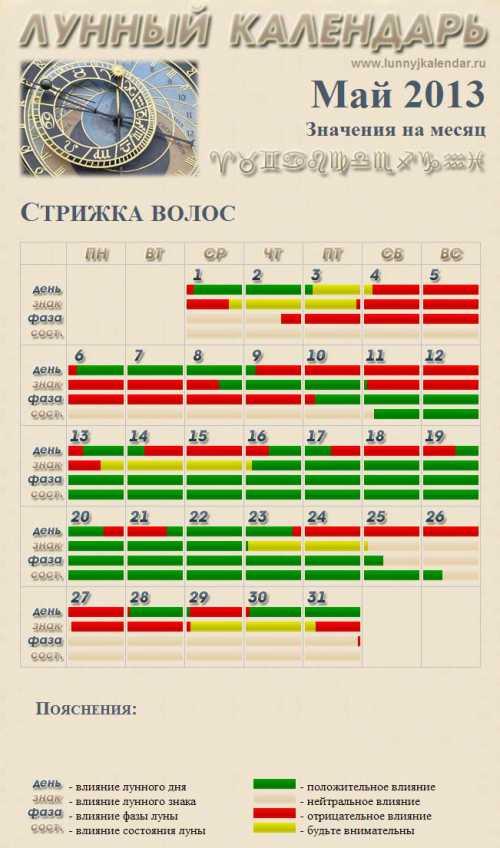 Календарь стрижек на апрель: точный прогноз